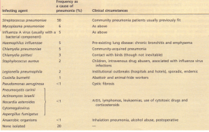 The aetiology of pneumonia in the UK.