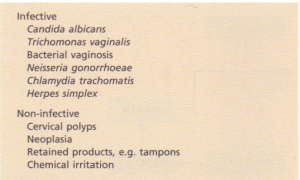 Causes of vaginal discharge.