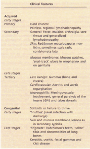 Classification and clinical features of syphilis.