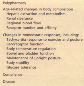 Some factors which influence drug response in elderly patients.