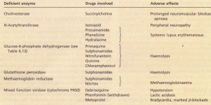 Adverse drug reactions associated with inherited enzyme deficiencies.