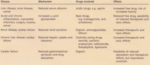 Influence of disease on drug toxicity through changes in pharmacokinetics. Local