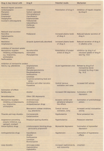 Some clinically important drug interactions leading to adverse effects.