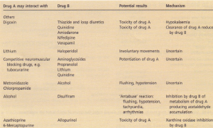 Some examples of enhanced drug toxicity associated with inherited diseases.