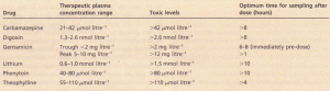 Drugs for which plasma concentration monitoring may be helpful.