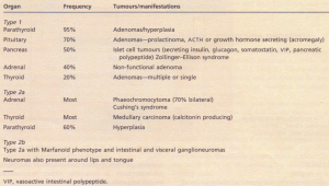 Multiple endocrine neoplasia syndromes.