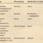 Metabolic, toxic and vitamindeficiency neuropathies