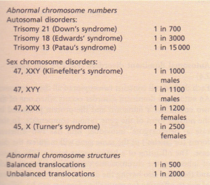 Examples of chromosomal disorders in live births.